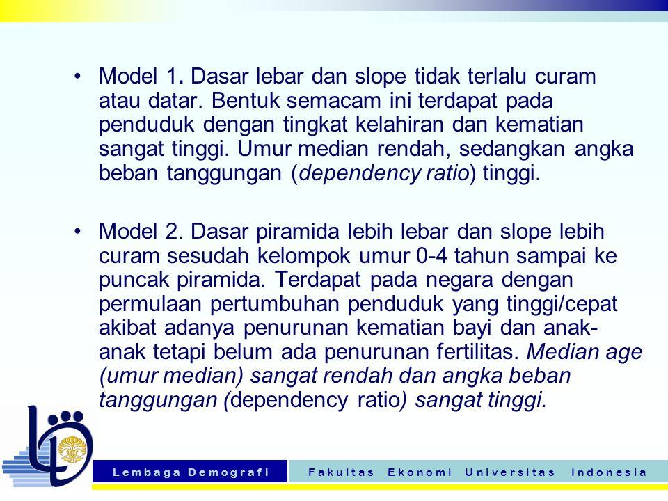 Model 1. Dasar lebar dan slope tidak terlalu curam atau datar