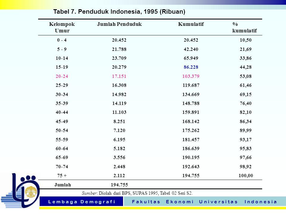 Tabel 7. Penduduk Indonesia, 1995 (Ribuan)