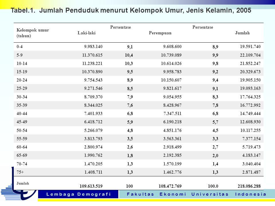Tabel.1. Jumlah Penduduk menurut Kelompok Umur, Jenis Kelamin, 2005
