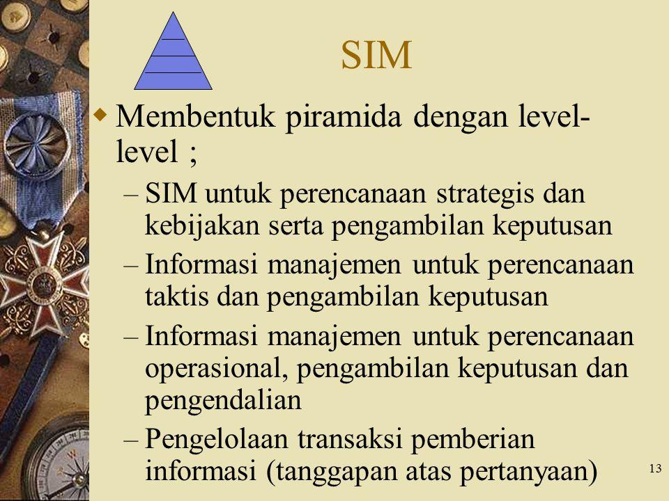 SIM Membentuk piramida dengan level-level ;