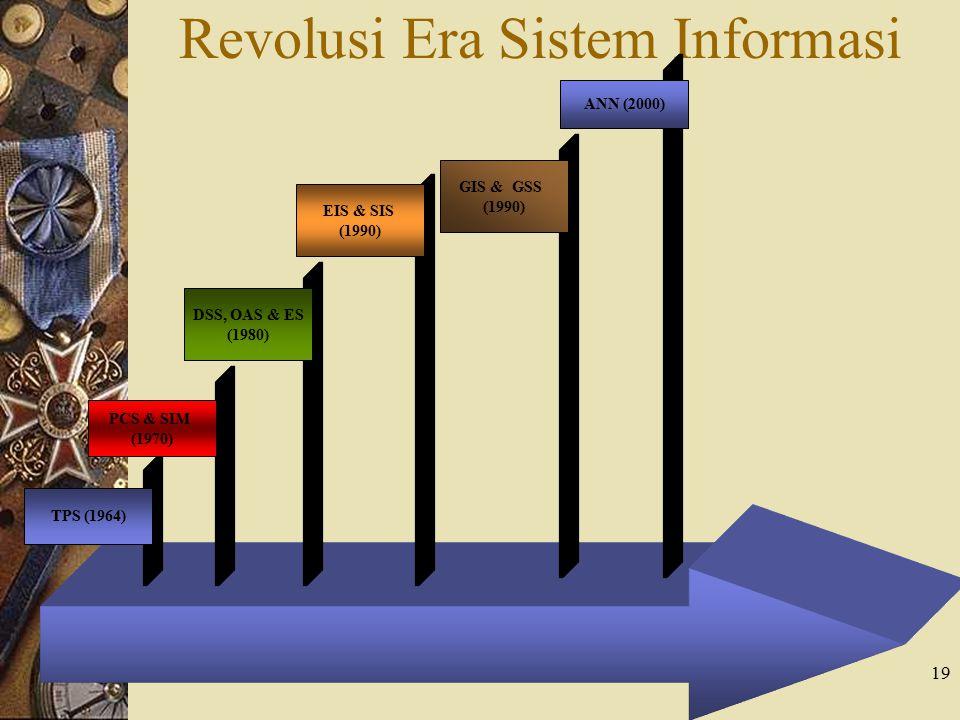Revolusi Era Sistem Informasi
