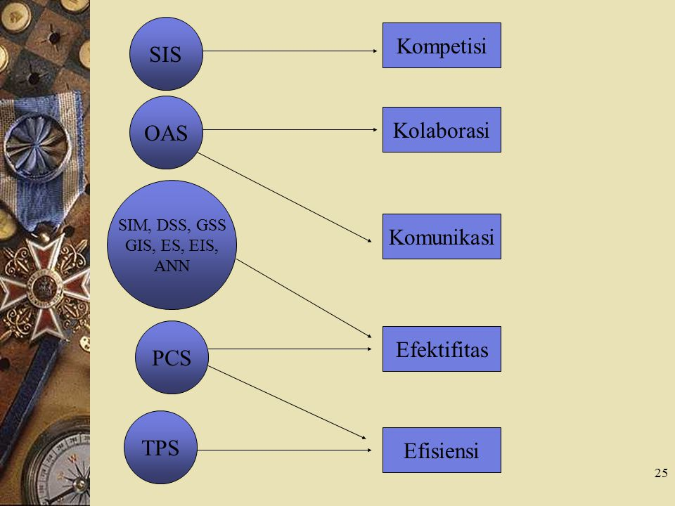 SIS Kompetisi OAS Kolaborasi Komunikasi PCS Efektifitas TPS Efisiensi