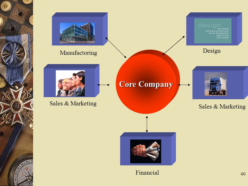 Core Company Design Manufactoring Sales & Marketing Sales & Marketing