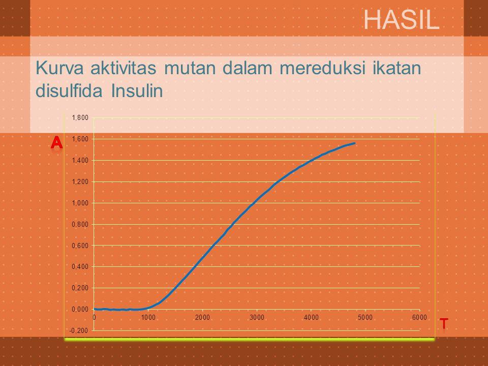Kurva aktivitas mutan dalam mereduksi ikatan disulfida Insulin