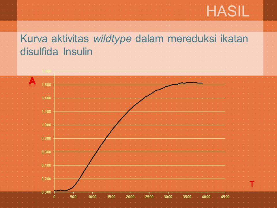 Kurva aktivitas wildtype dalam mereduksi ikatan disulfida Insulin