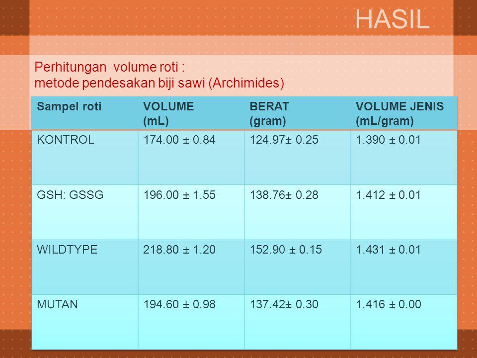 Perhitungan volume roti : metode pendesakan biji sawi (Archimides)