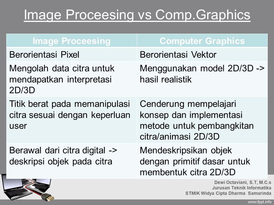 Image Proceesing vs Comp.Graphics