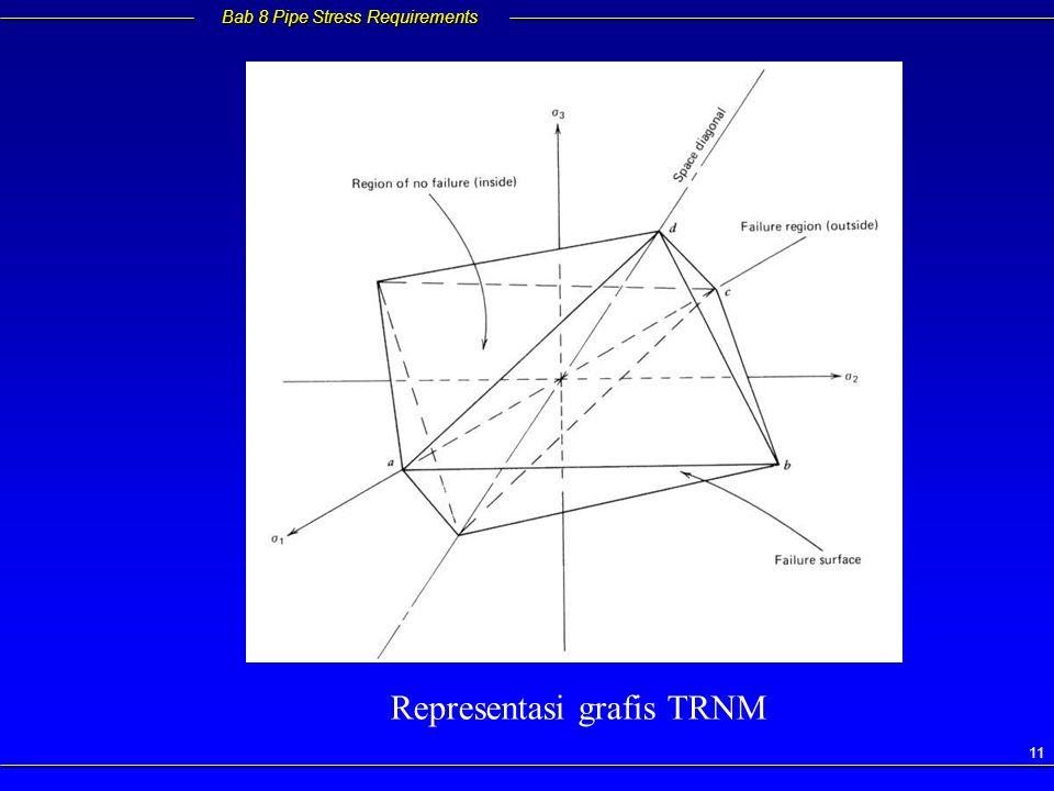 Representasi grafis TRNM