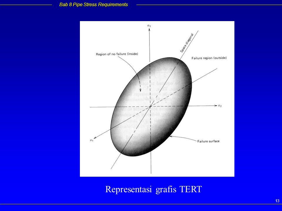 Representasi grafis TERT