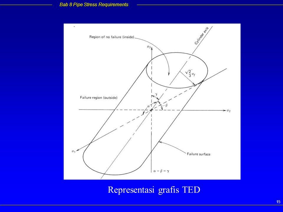 Representasi grafis TED