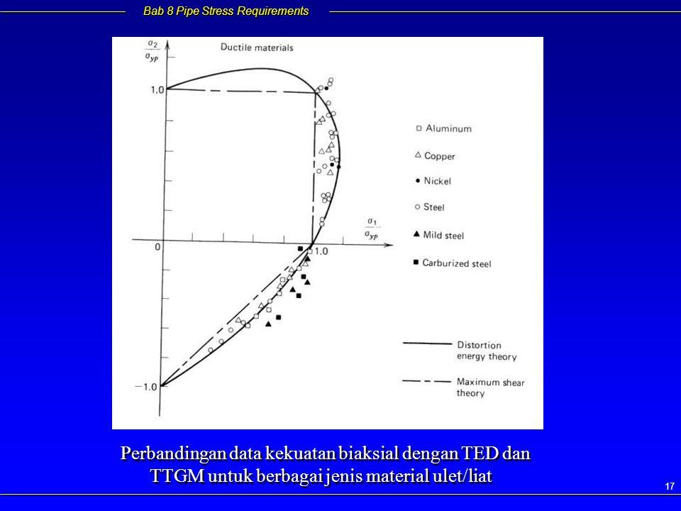Perbandingan data kekuatan biaksial dengan TED dan TTGM untuk berbagai jenis material ulet/liat