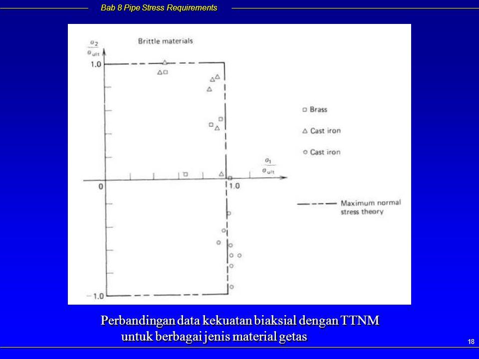 Perbandingan data kekuatan biaksial dengan TTNM untuk berbagai jenis material getas