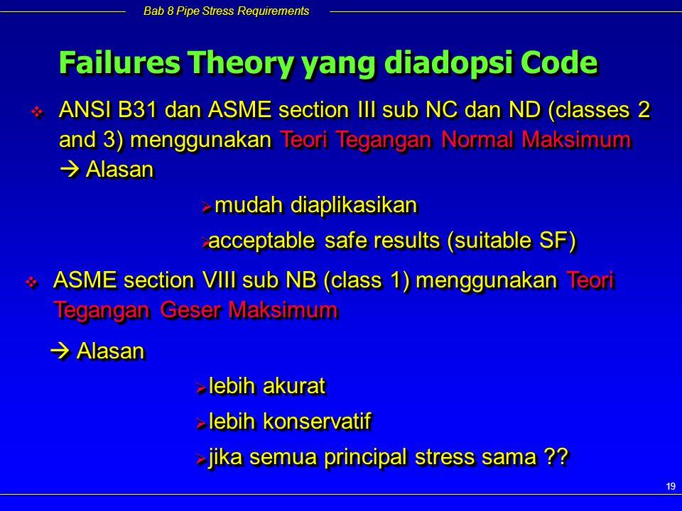 Failures Theory yang diadopsi Code