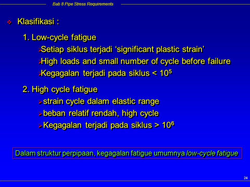 Setiap siklus terjadi 'significant plastic strain'