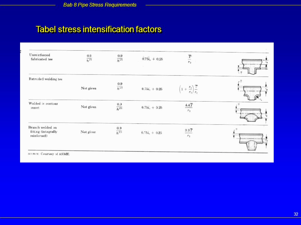 Tabel stress intensification factors