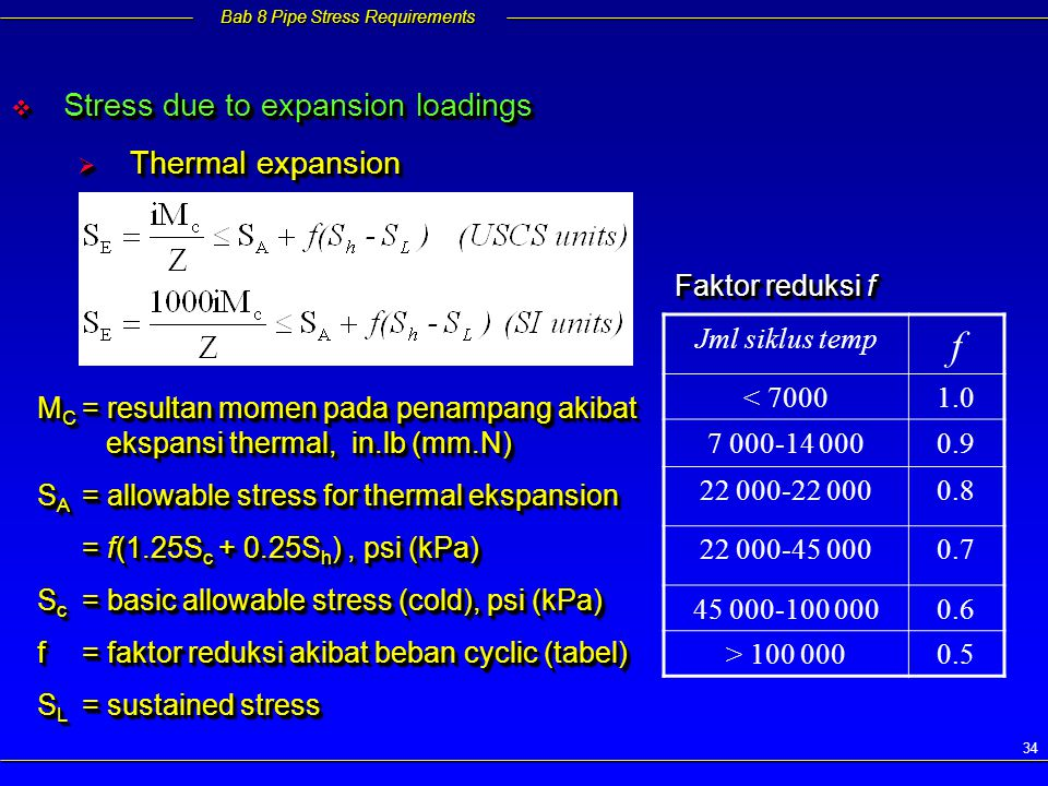 f Stress due to expansion loadings Thermal expansion Faktor reduksi f