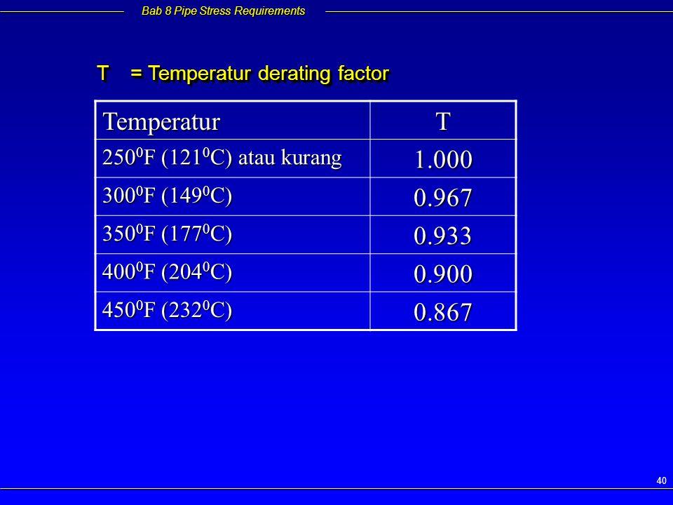 Temperatur T 1.000 0.967 0.933 0.900 0.867 2500F (1210C) atau kurang