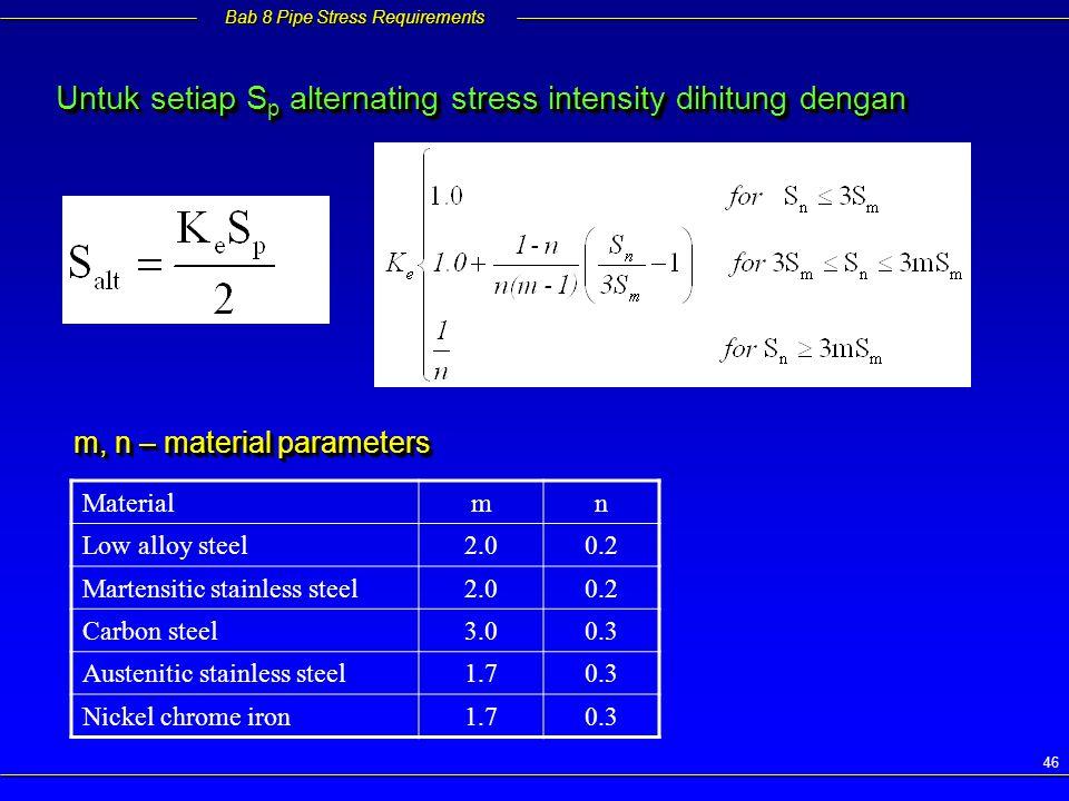 Untuk setiap Sp alternating stress intensity dihitung dengan