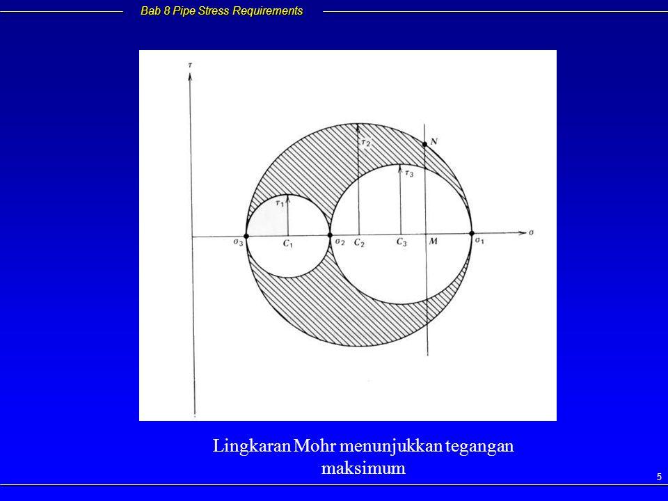 Lingkaran Mohr menunjukkan tegangan maksimum