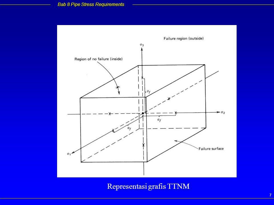 Representasi grafis TTNM
