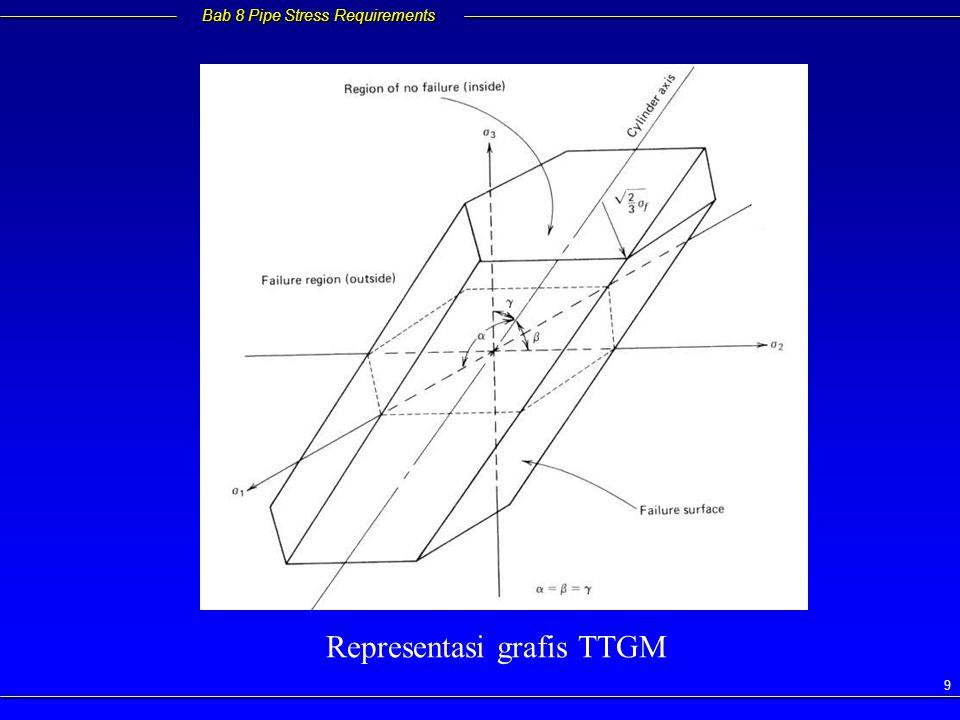 Representasi grafis TTGM