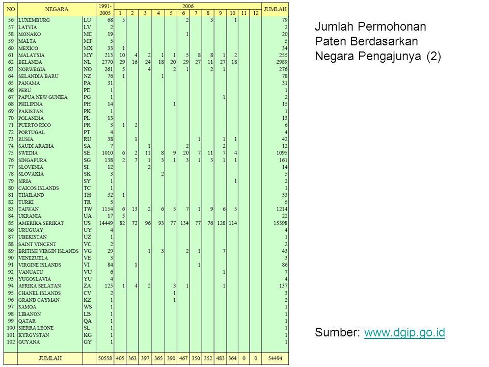 Jumlah Permohonan Paten Berdasarkan Negara Pengajunya (2)