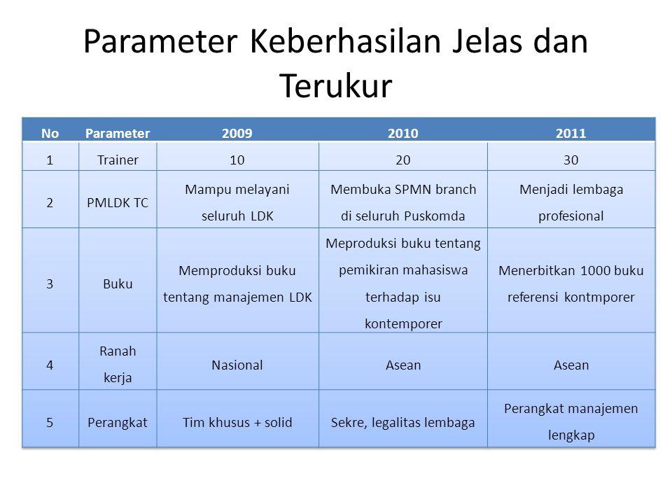 Parameter Keberhasilan Jelas dan Terukur