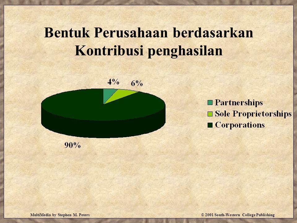 Bentuk Perusahaan berdasarkan Kontribusi penghasilan