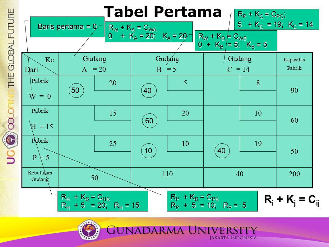 Tabel Pertama Ri + Kj = Cij FORMULASI RP + KC = CPC;