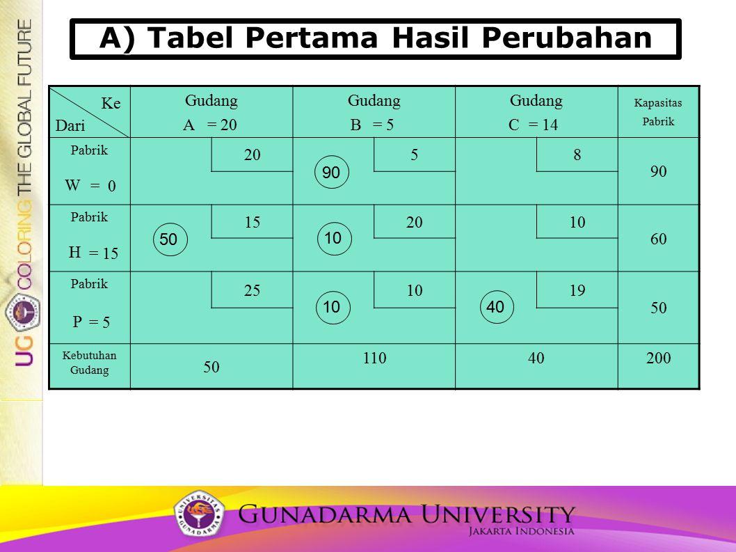 A) Tabel Pertama Hasil Perubahan