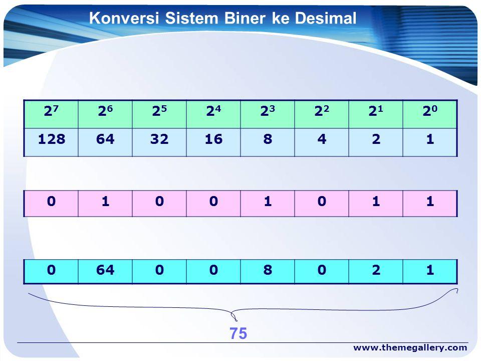 Konversi Sistem Biner ke Desimal