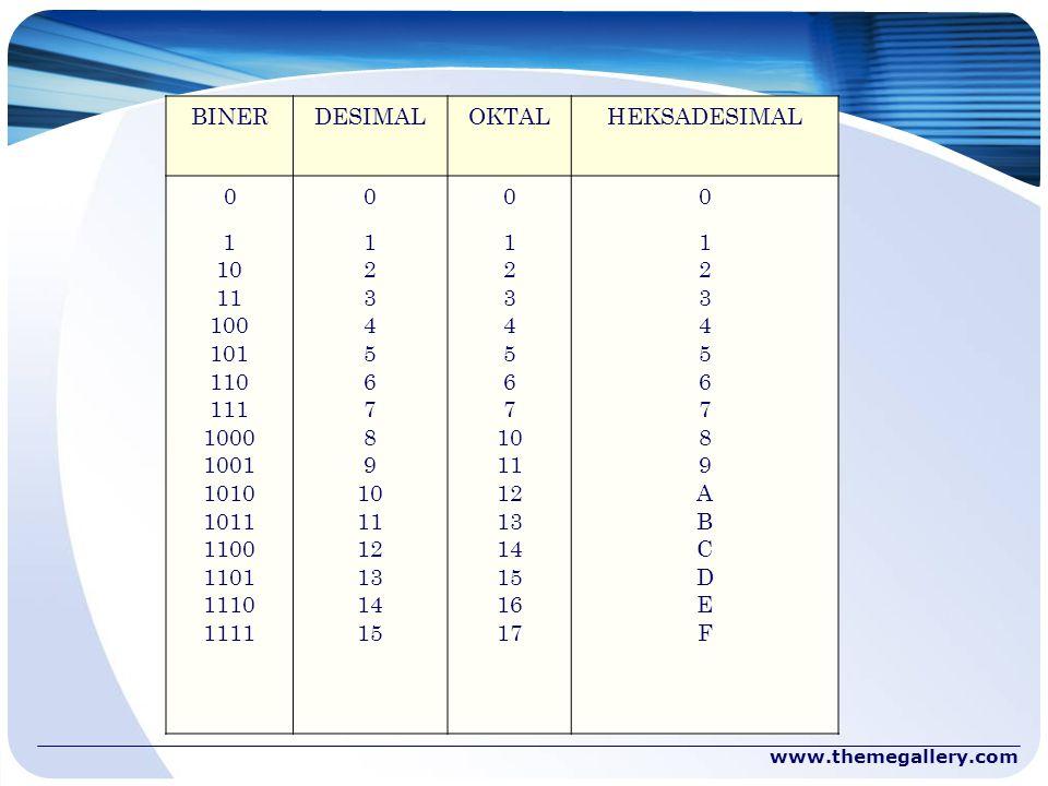 BINER DESIMAL OKTAL HEKSADESIMAL 1 10 11 100 101 110 111 1000 1001