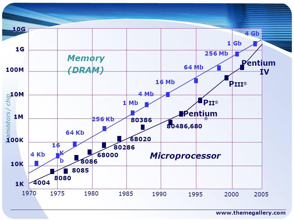 Memory (DRAM) Microprocessor