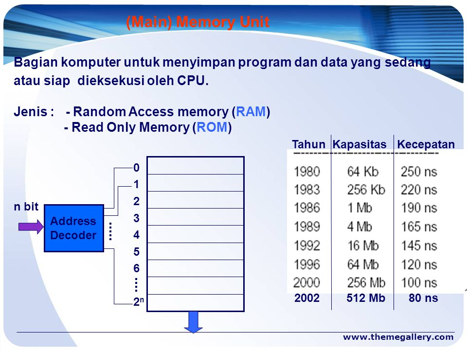 (Main) Memory Unit Bagian komputer untuk menyimpan program dan data yang sedang. atau siap dieksekusi oleh CPU.