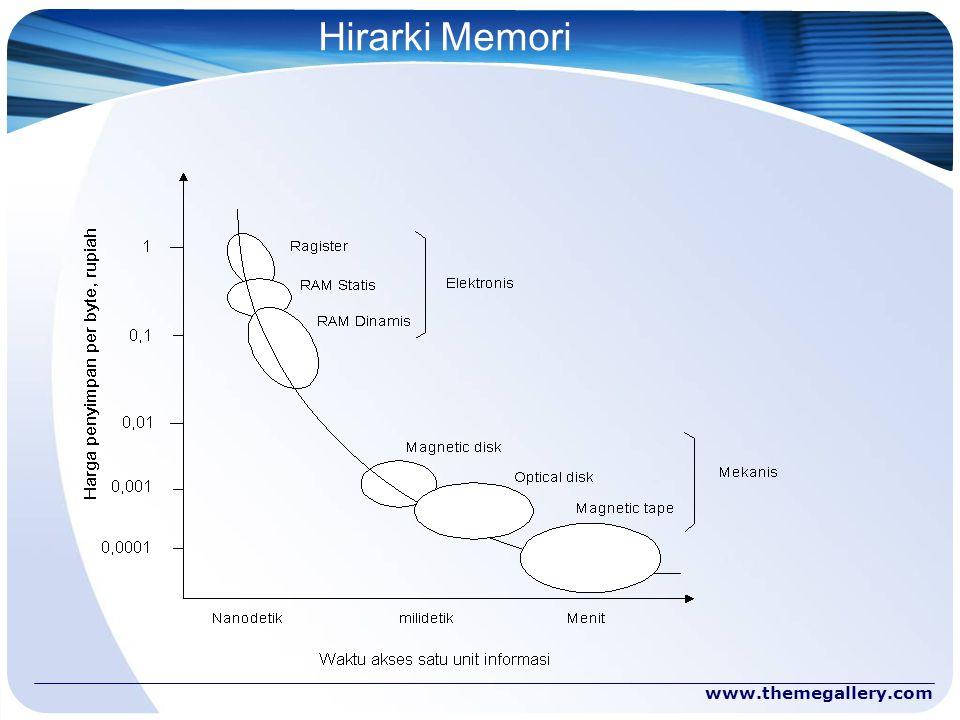 Hirarki Memori www.themegallery.com