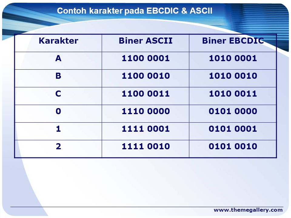Contoh karakter pada EBCDIC & ASCII
