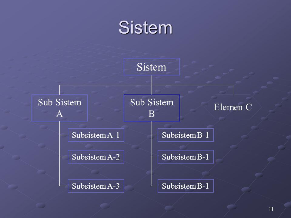 Sistem Sistem Sub Sistem A Sub Sistem B Elemen C Subsistem A-1