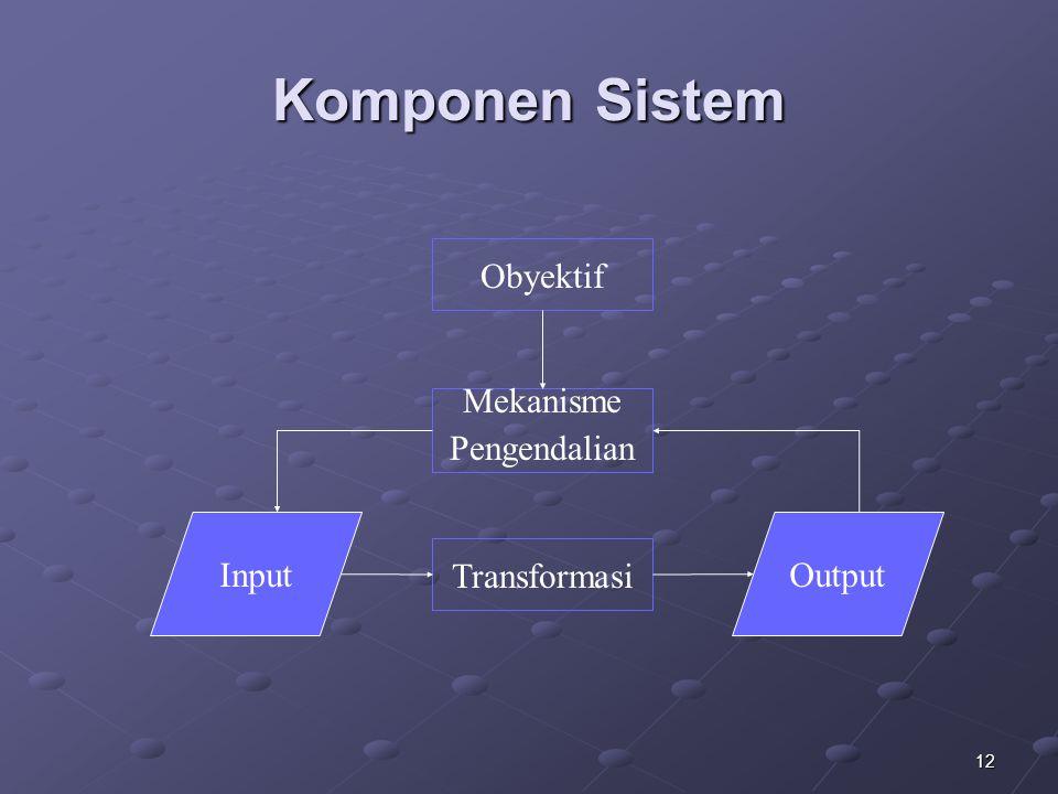 Komponen Sistem Obyektif Mekanisme Pengendalian Input Output