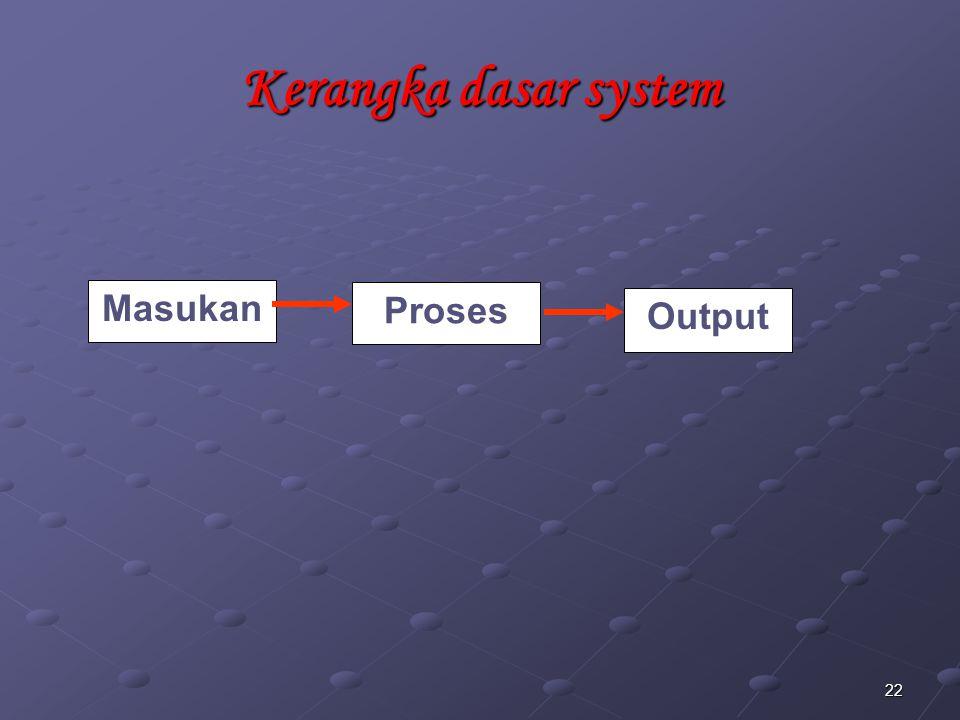 Kerangka dasar system Masukan Proses Output