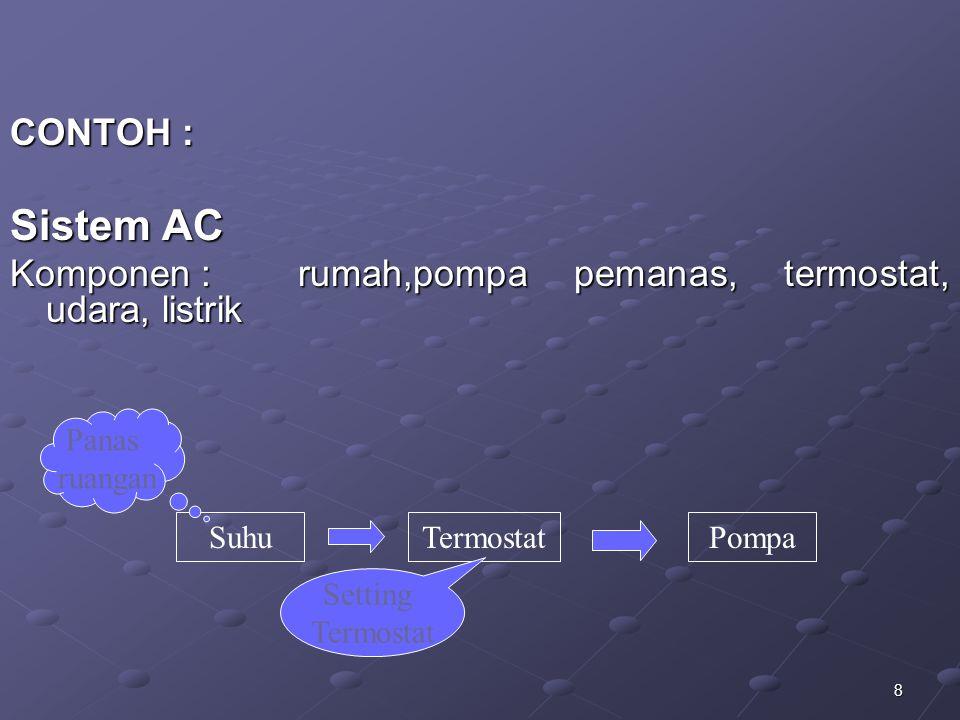 CONTOH : Sistem AC. Komponen : rumah,pompa pemanas, termostat, udara, listrik. Suhu. Termostat. Pompa.