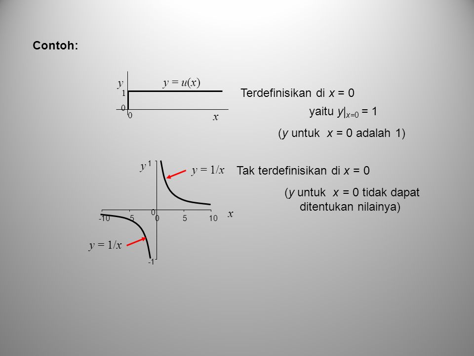 (y untuk x = 0 tidak dapat ditentukan nilainya)