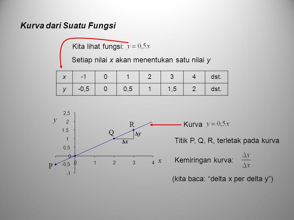 (kita baca: delta x per delta y )