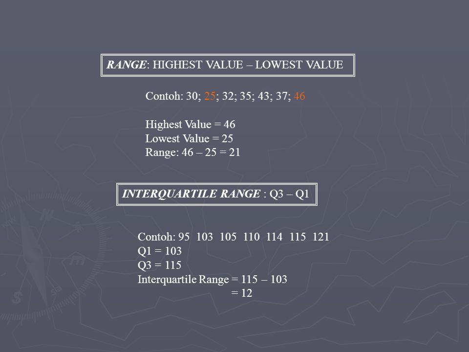 RANGE: HIGHEST VALUE – LOWEST VALUE