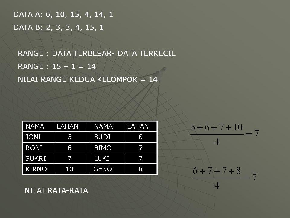 DATA A: 6, 10, 15, 4, 14, 1 DATA B: 2, 3, 3, 4, 15, 1. RANGE : DATA TERBESAR- DATA TERKECIL. RANGE : 15 – 1 = 14.