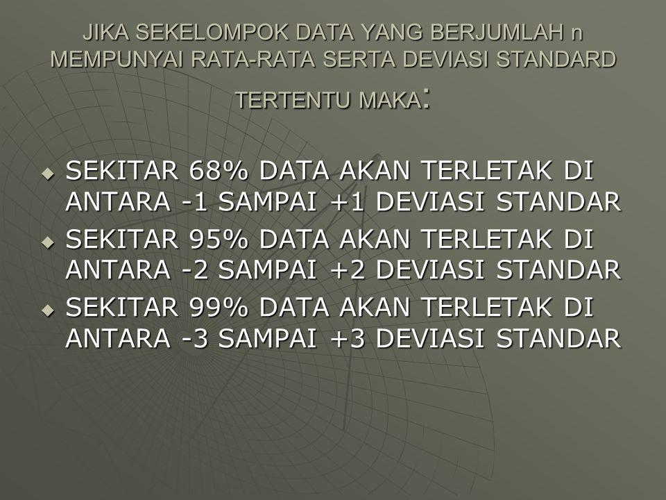 SEKITAR 68% DATA AKAN TERLETAK DI ANTARA -1 SAMPAI +1 DEVIASI STANDAR