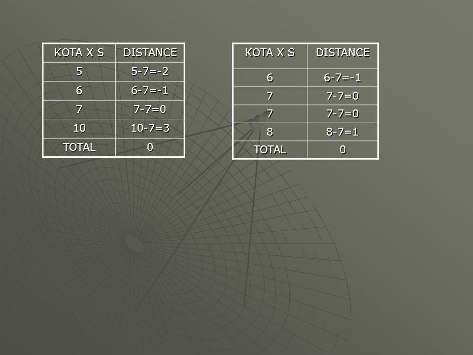 KOTA X S DISTANCE. 5. 5-7=-2. 6. 6-7=-1. 7. 7-7=0. 10. 10-7=3. TOTAL. KOTA X S. DISTANCE.