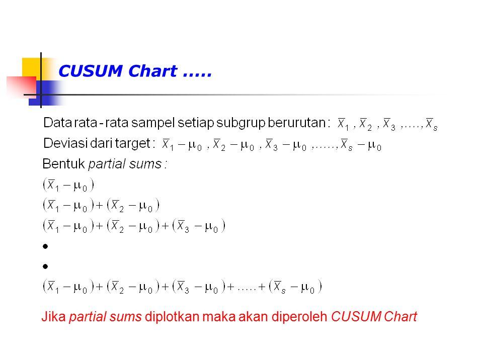 CUSUM Chart ..... Jika partial sums diplotkan maka akan diperoleh CUSUM Chart