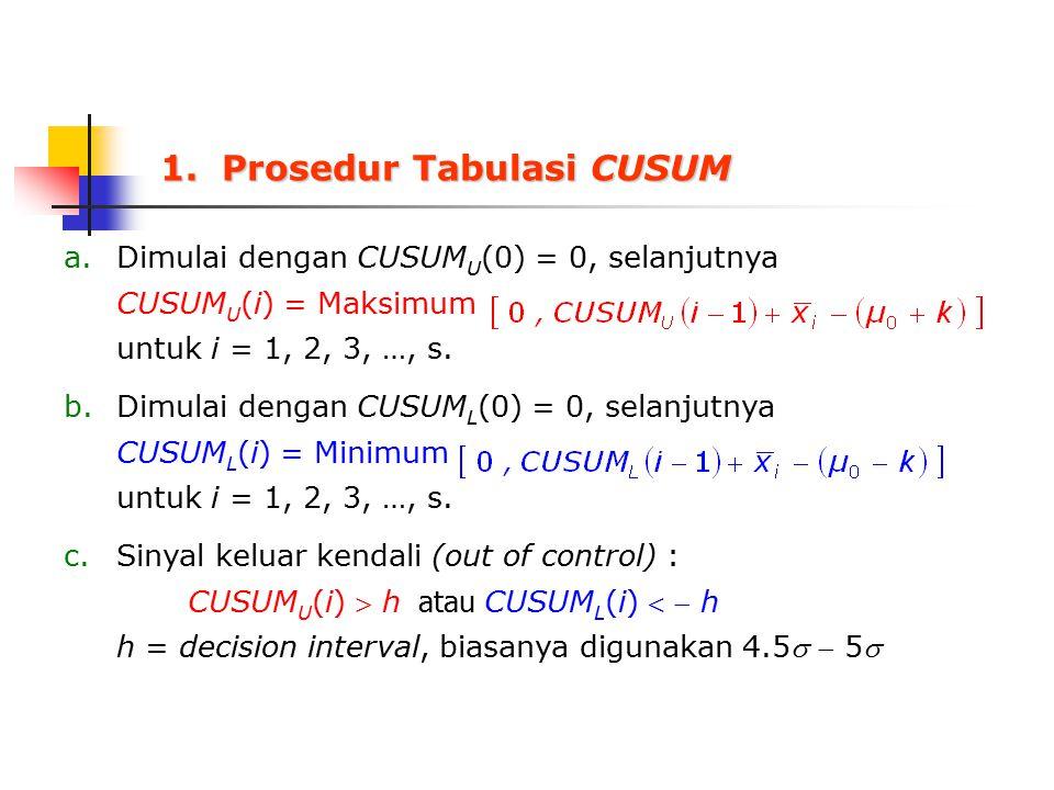 1. Prosedur Tabulasi CUSUM