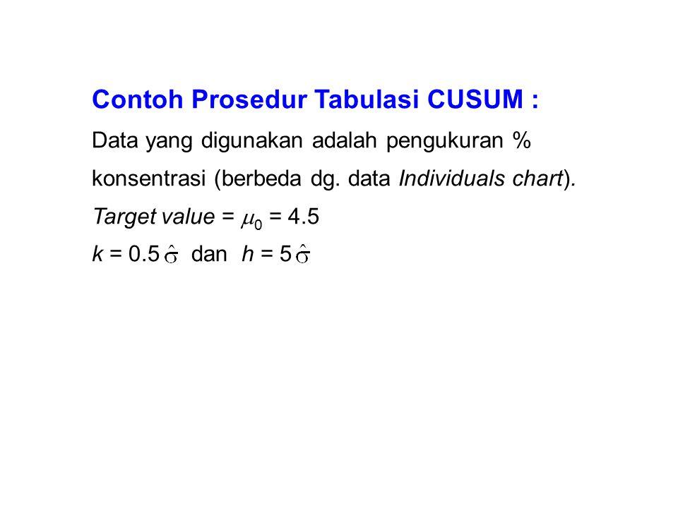 Contoh Prosedur Tabulasi CUSUM :