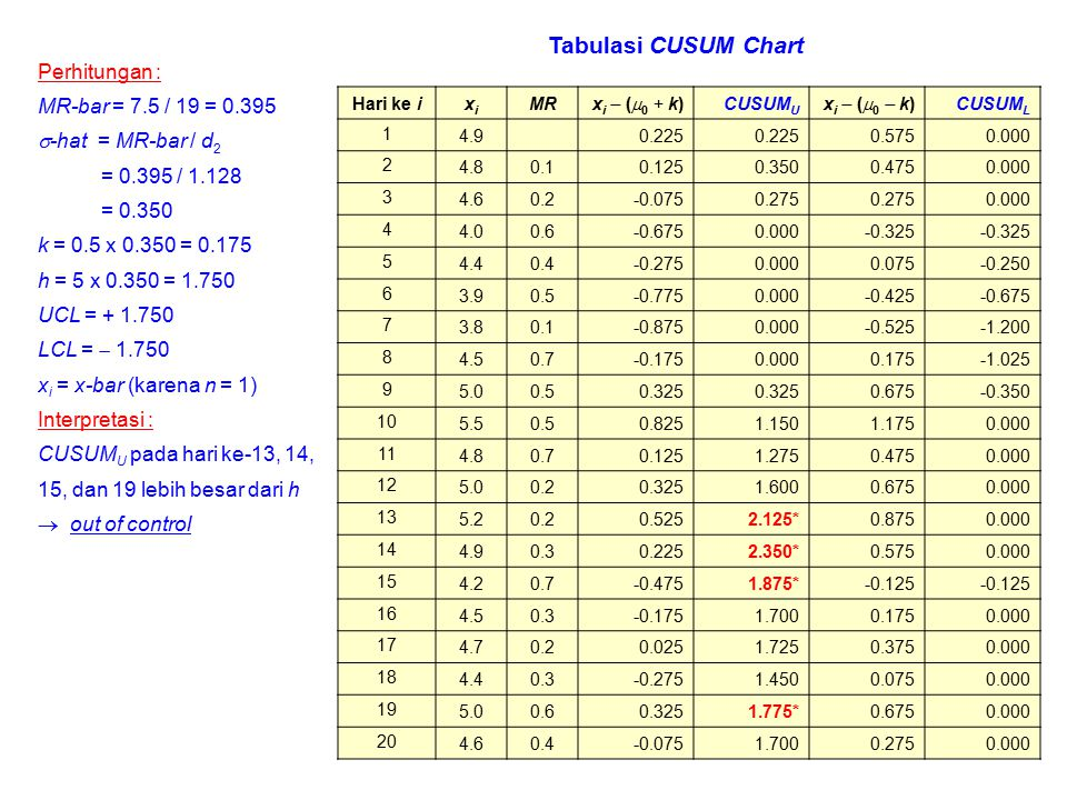 Tabulasi CUSUM Chart Perhitungan : MR-bar = 7.5 / 19 = 0.395